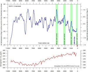Greenland Ice Core Temperature and CO2 11000 BP
