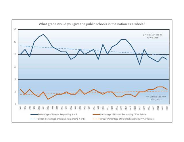 Public Schools in the Nation - PDK Gallup Poll Trends