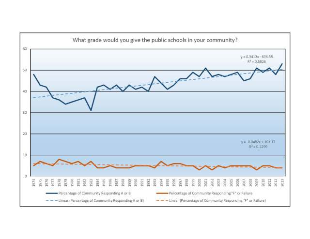 Public Schools in Your Community - PDK Gallup Poll Trends
