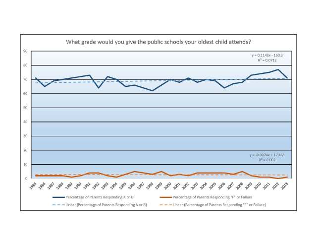 Public Schools Your Child Attends - PDK Gallup Poll Trends