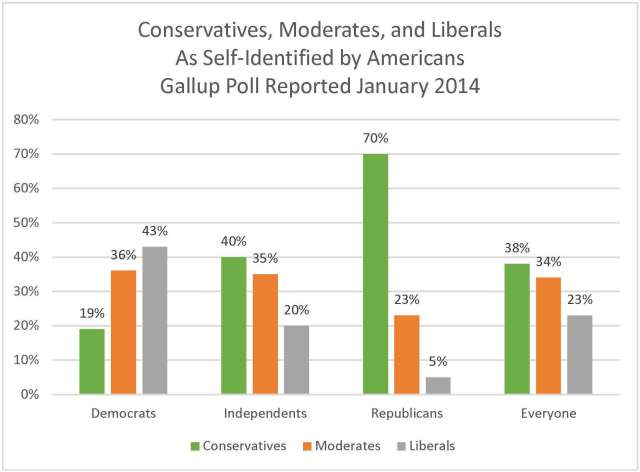 Conservatives Moderates and Liberals - Gallup 2014