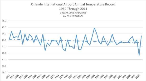Orlando International Airport Temperature Record