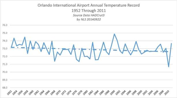 Orlando International Airport Temperature Record