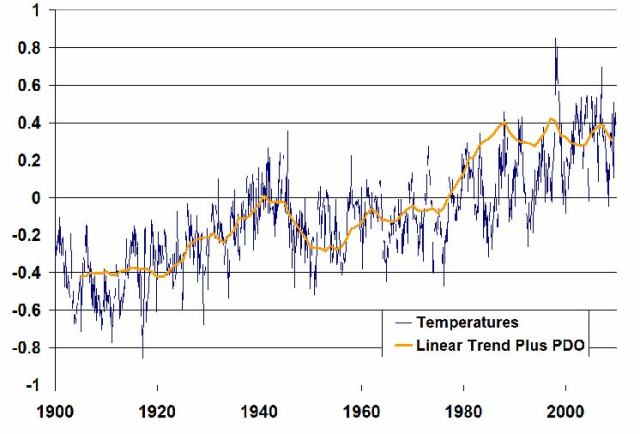 Temperature Study with PDO - 1870 to 2010