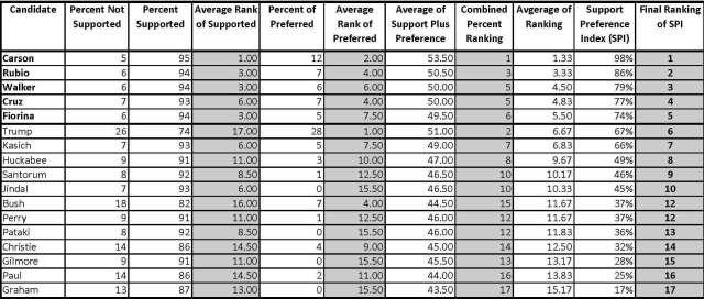 Spreadsheet - Poll Rankings Combined - 20150828
