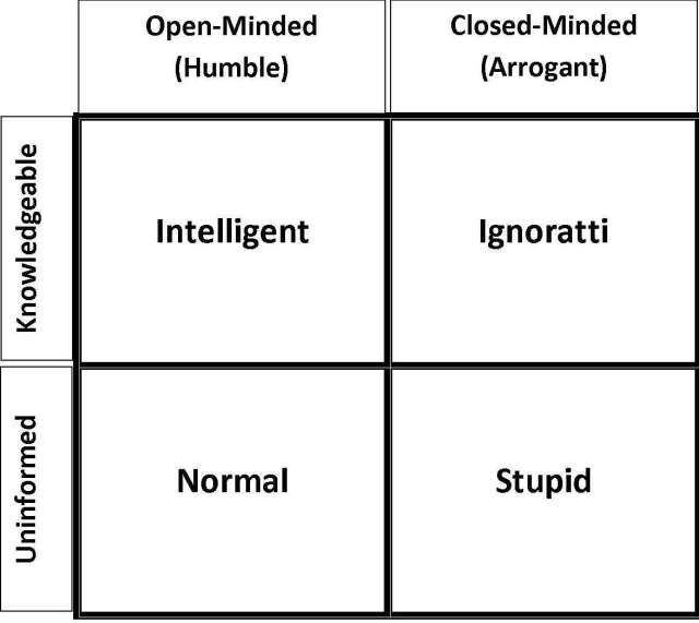 Arrogance and Ignorance Matrix